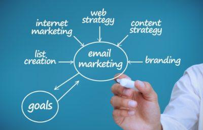 return-on-marketing-investment