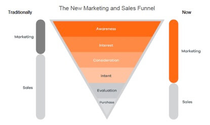 Marketing and Sales Lead Generation Funnel