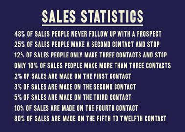 Increase your sales profits