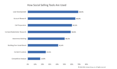 how social selling tools are used chart