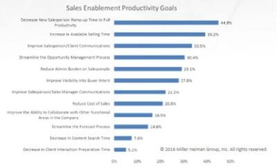 sales enablement productivity goals graph