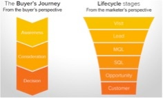 funnel showing buyer's journey from the buyer's perspective and lifecycle stages from the marketer's perspective