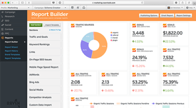 reports measuring marketing automation