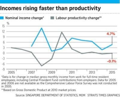 graph showing incomes rising faster than business productivity