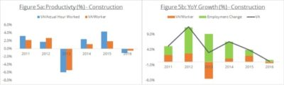 business productivity and growth in the construction sector graphs