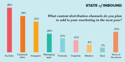 blog-distribution-channels