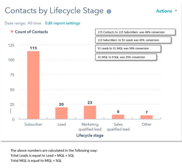 contacts-by-lifecycle-stage